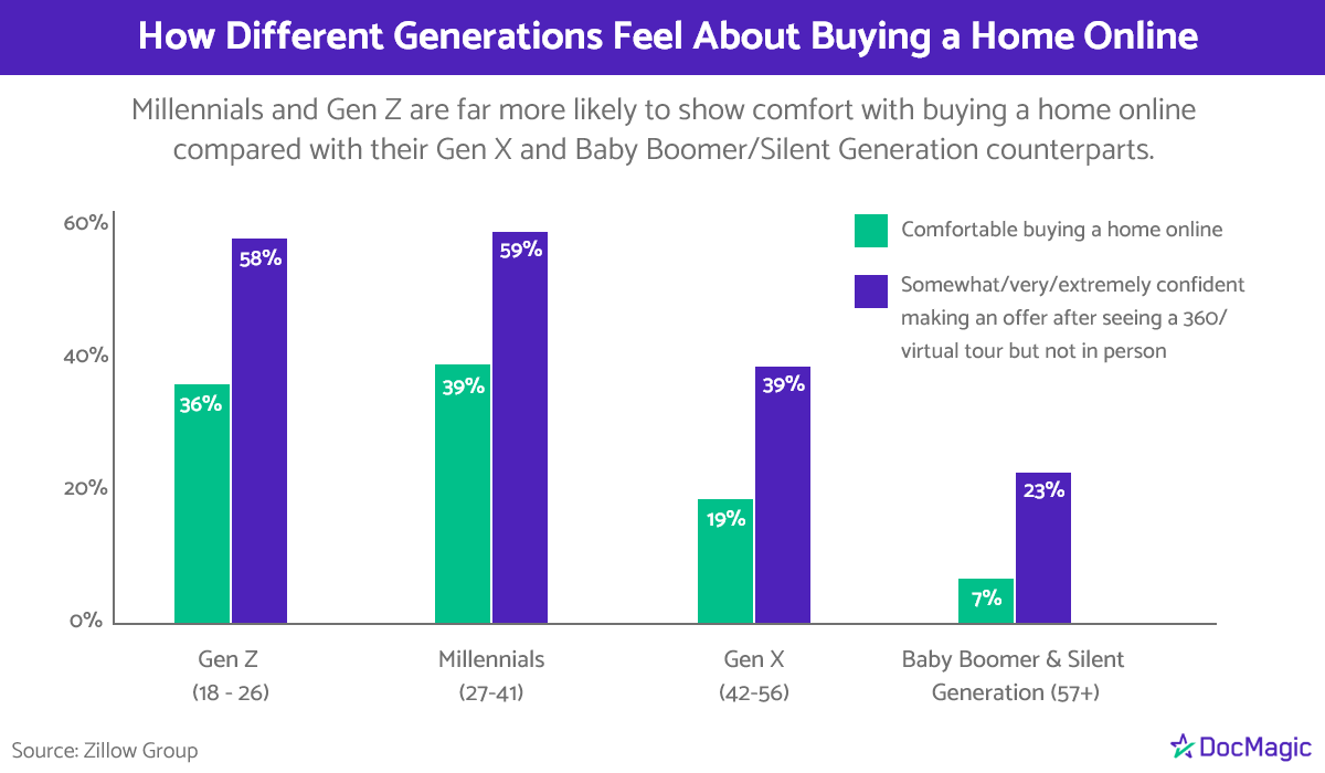 This graphic shows that millennials and Gen Z say they're more comfortable buying a home online than their Gen X and Baby Boomer/Silent Generation counterparts. (Source: Zillow Group)